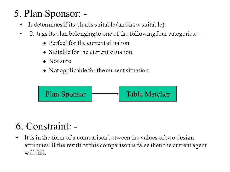 5. Plan Sponsor: - 6. Constraint: - Plan Sponsor Table Matcher