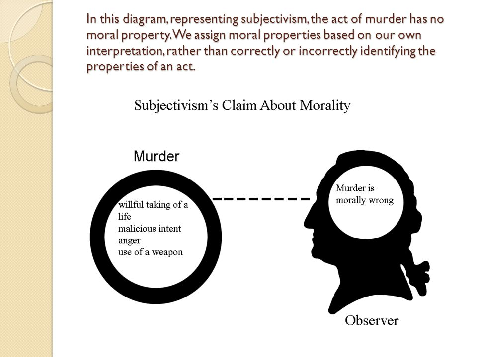 In this diagram, representing subjectivism, the act of murder has no moral property.