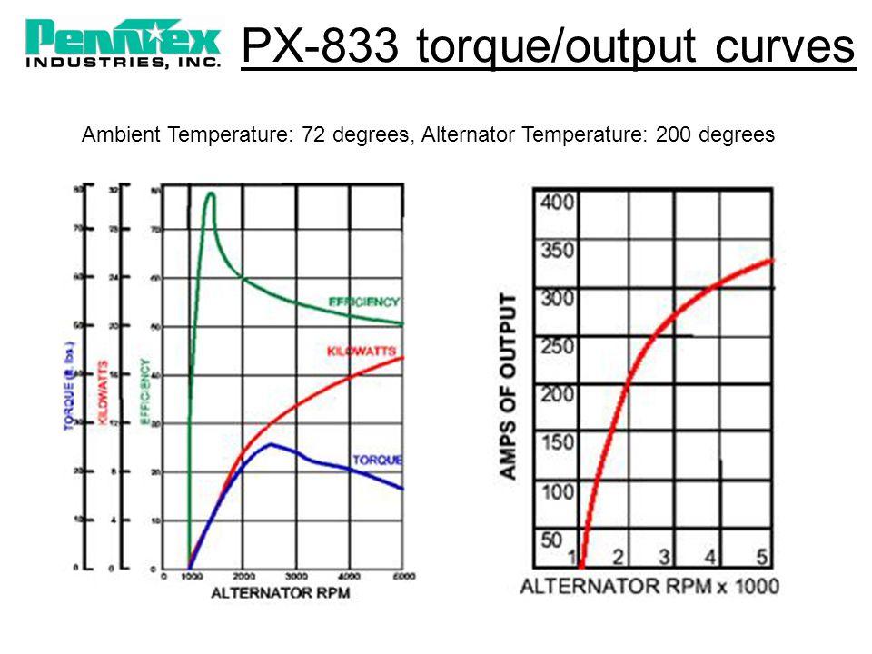 PX-833 torque/output curves