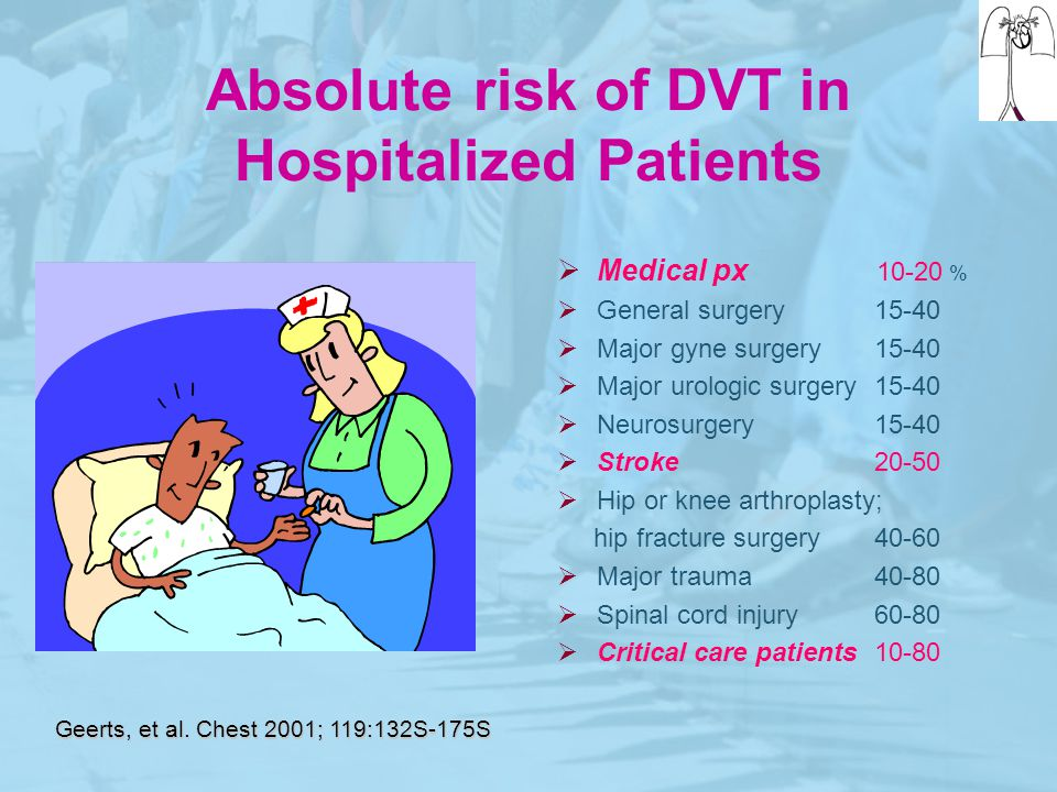 Absolute risk of DVT in Hospitalized Patients