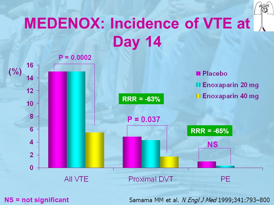 MEDENOX: Incidence of VTE at Day 14