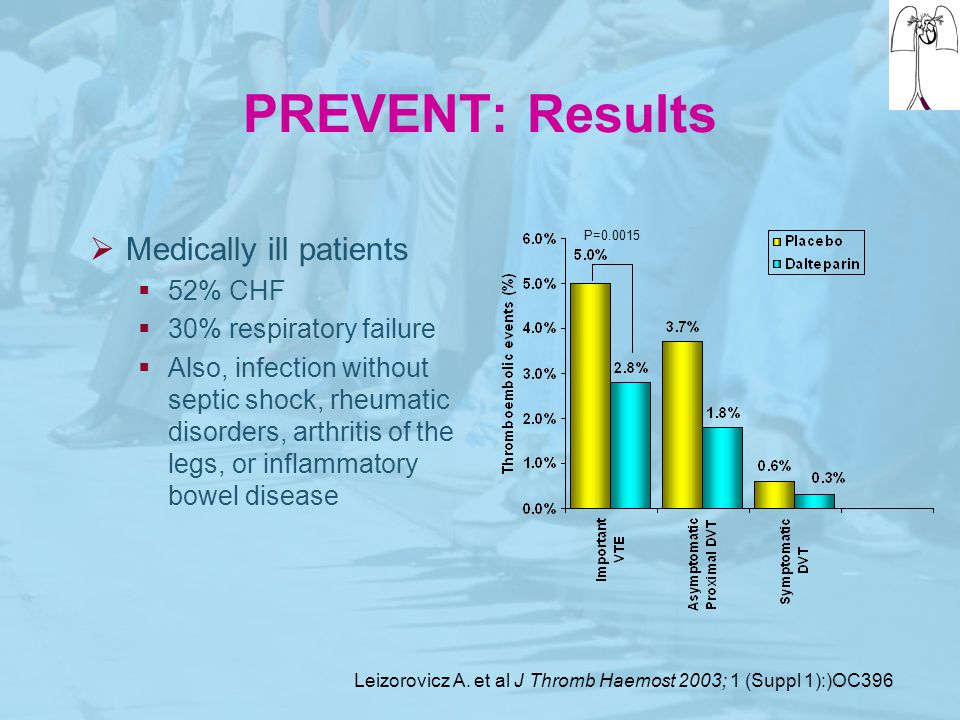 PREVENT: Results Medically ill patients 52% CHF