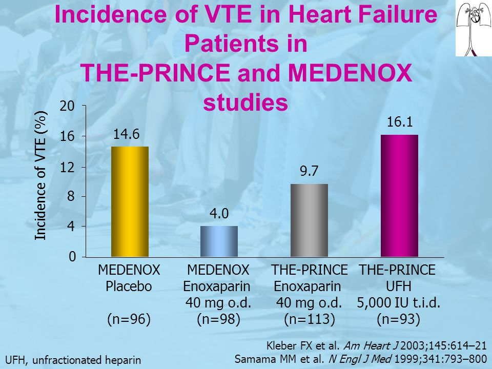 Incidence of VTE in Heart Failure Patients in THE-PRINCE and MEDENOX studies