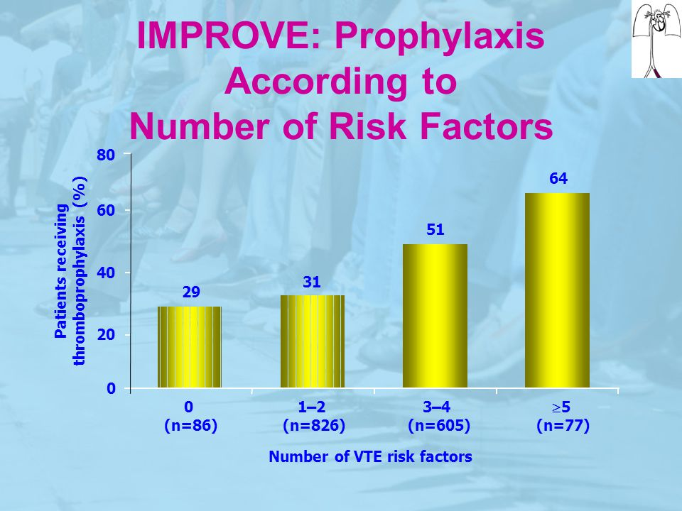 IMPROVE: Prophylaxis According to Number of Risk Factors