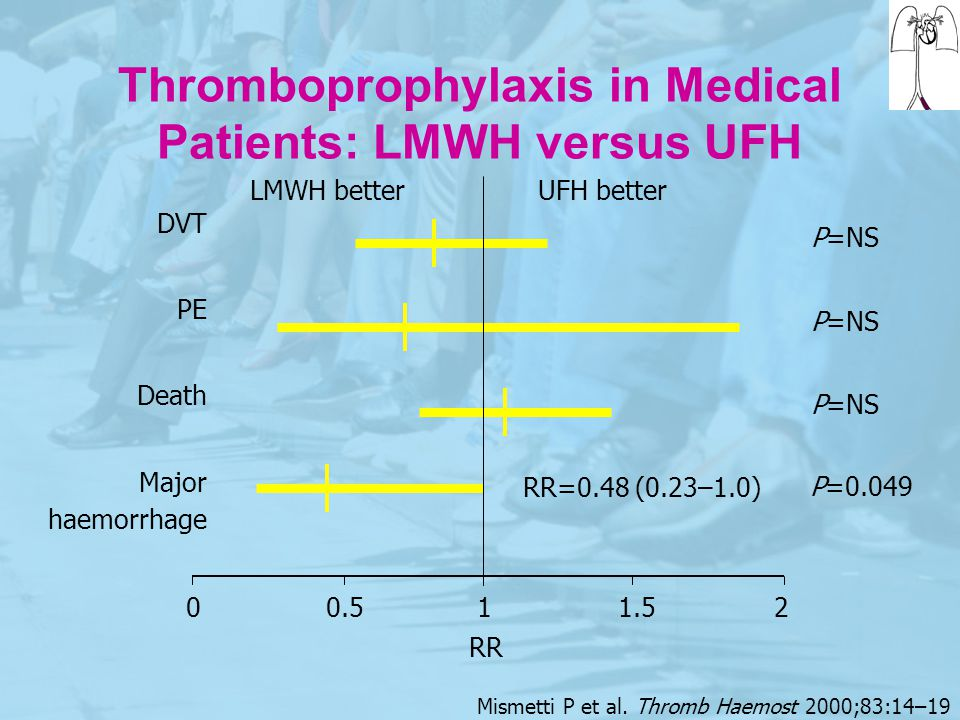 Thromboprophylaxis in Medical Patients: LMWH versus UFH