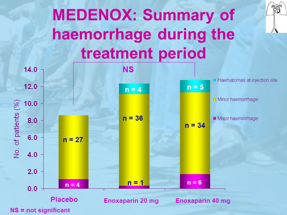 MEDENOX: Summary of haemorrhage during the treatment period