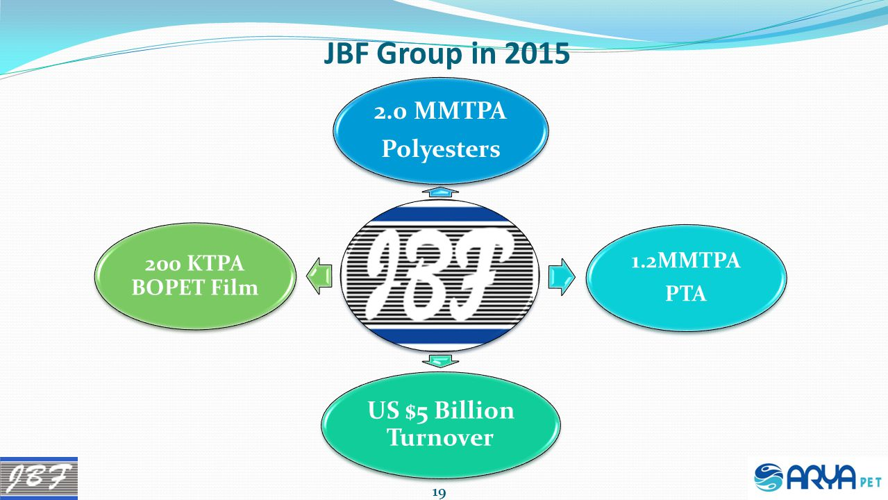 JBF Group in 2015 200 KTPA BOPET Film 1.2MMTPA PTA 2.0 MMTPA