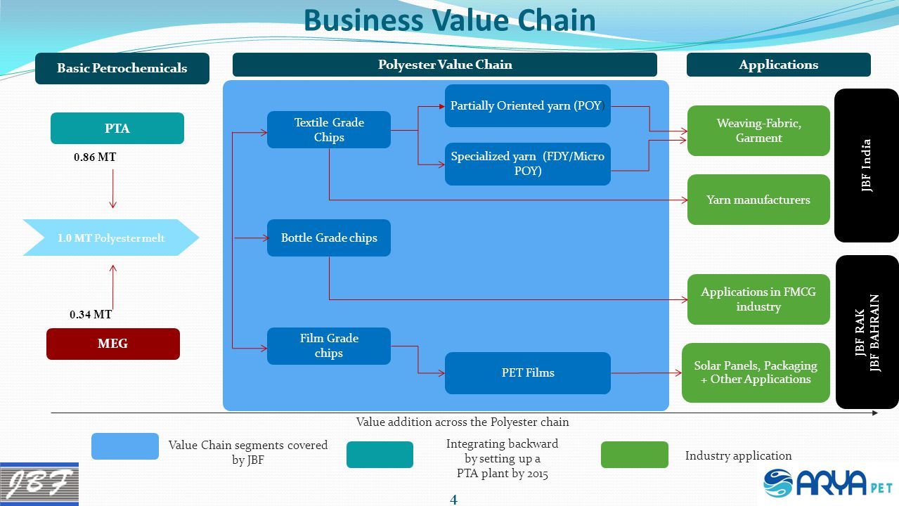 Business Value Chain Basic Petrochemicals Polyester Value Chain