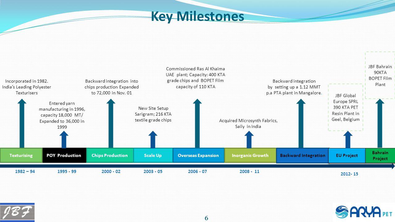 Key Milestones JBF Bahrain 90KTA BOPET Film Plant