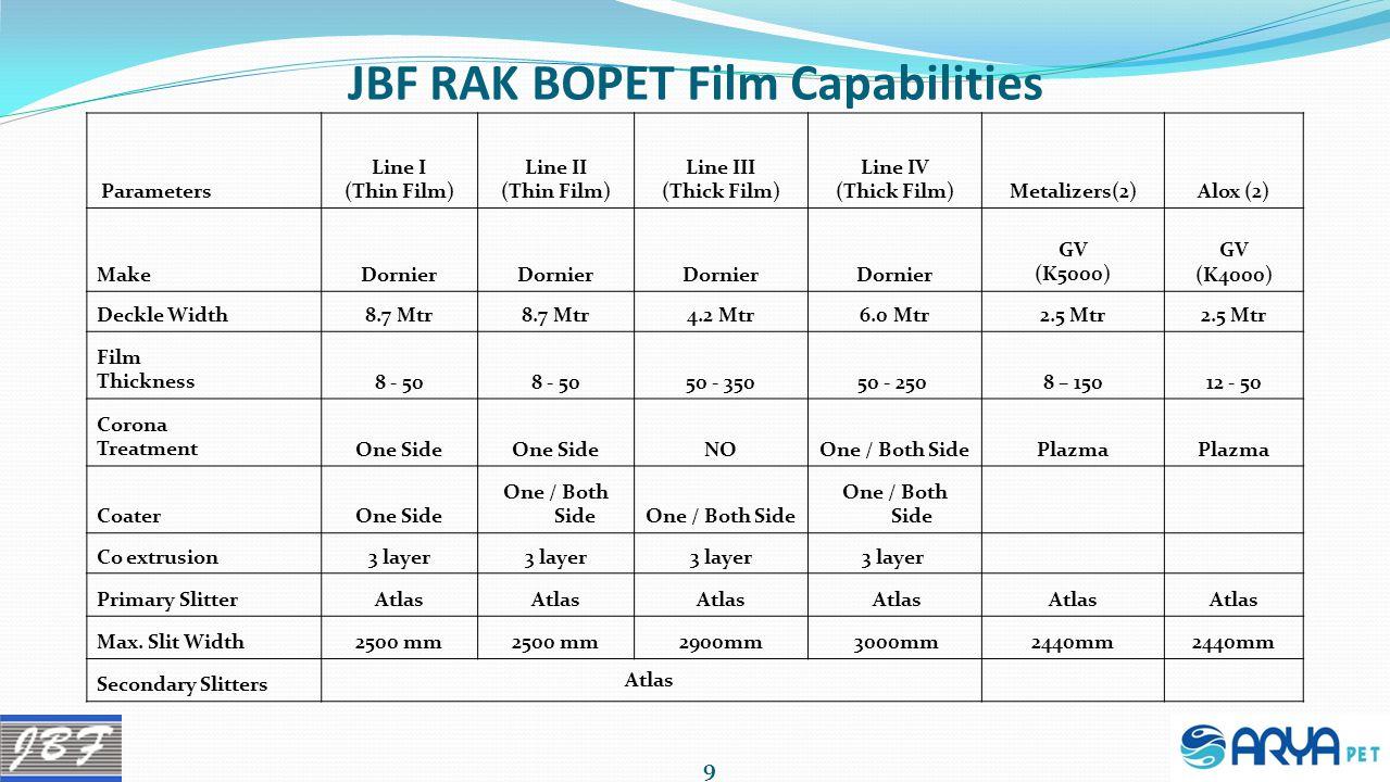 JBF RAK BOPET Film Capabilities