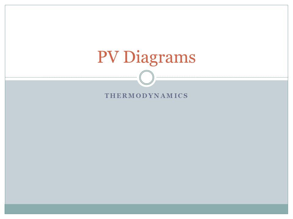 PV Diagrams THERMODYNAMICS