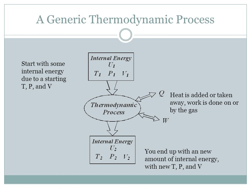A Generic Thermodynamic Process
