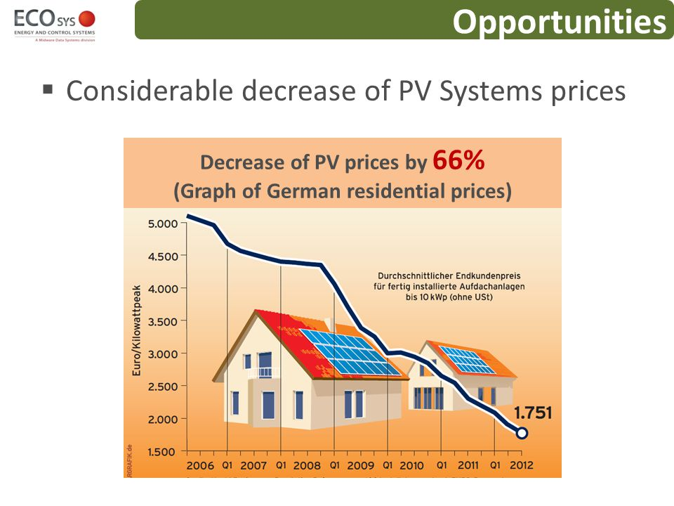 Decrease of PV prices by 66% (Graph of German residential prices)