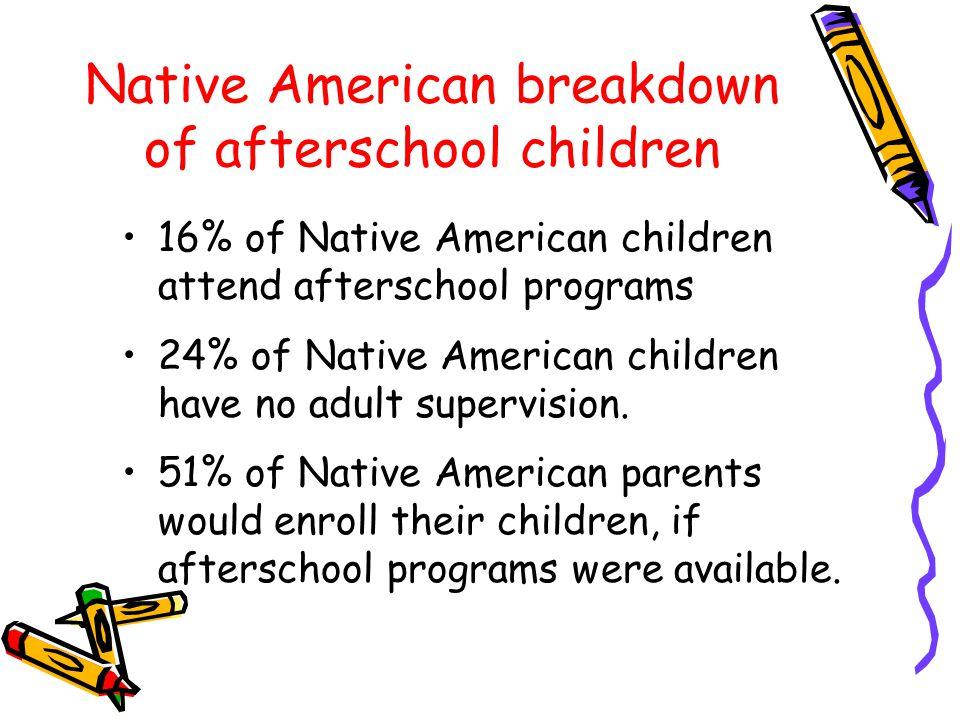 Native American breakdown of afterschool children