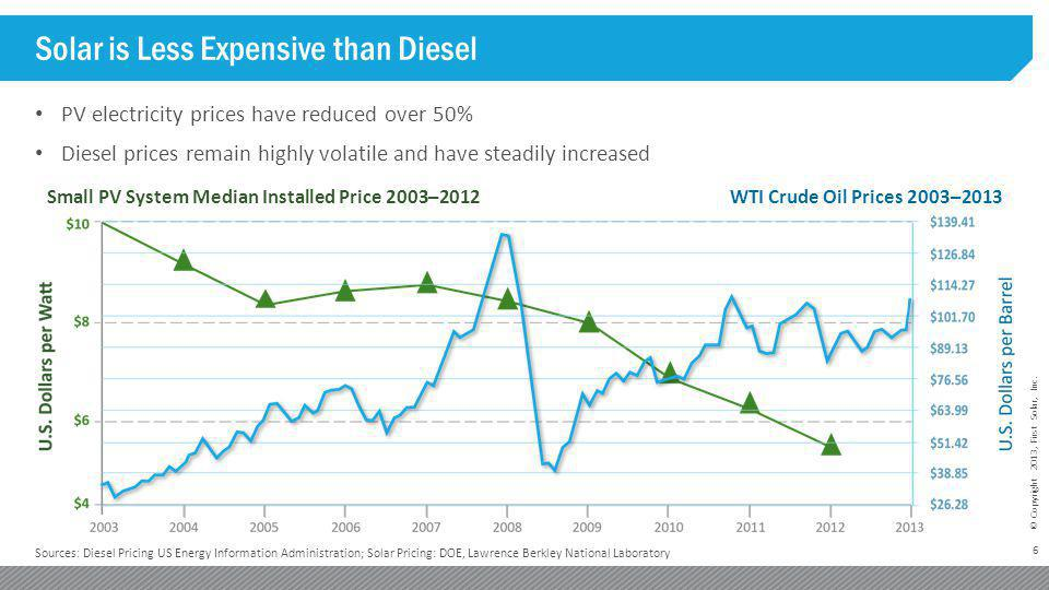 Solar is Less Expensive than Diesel