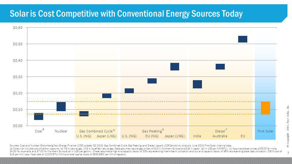 Solar is Cost Competitive with Conventional Energy Sources Today