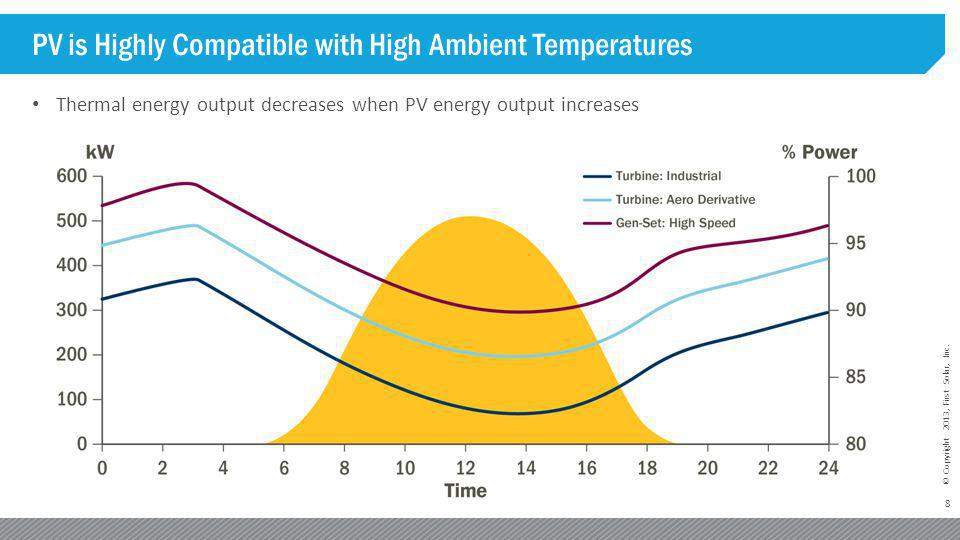 PV is Highly Compatible with High Ambient Temperatures