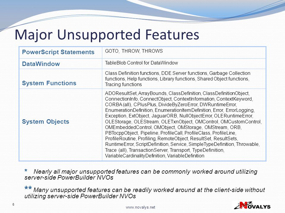 Major Unsupported Features