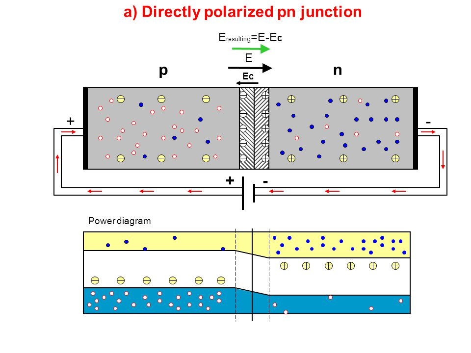 a) Directly polarized pn junction