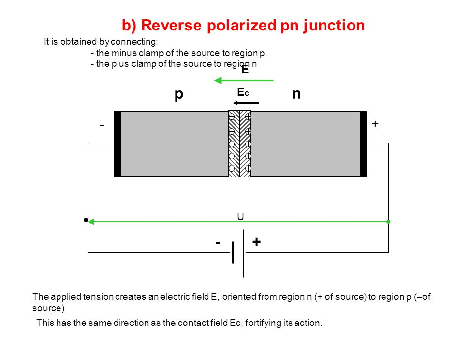 b) Reverse polarized pn junction