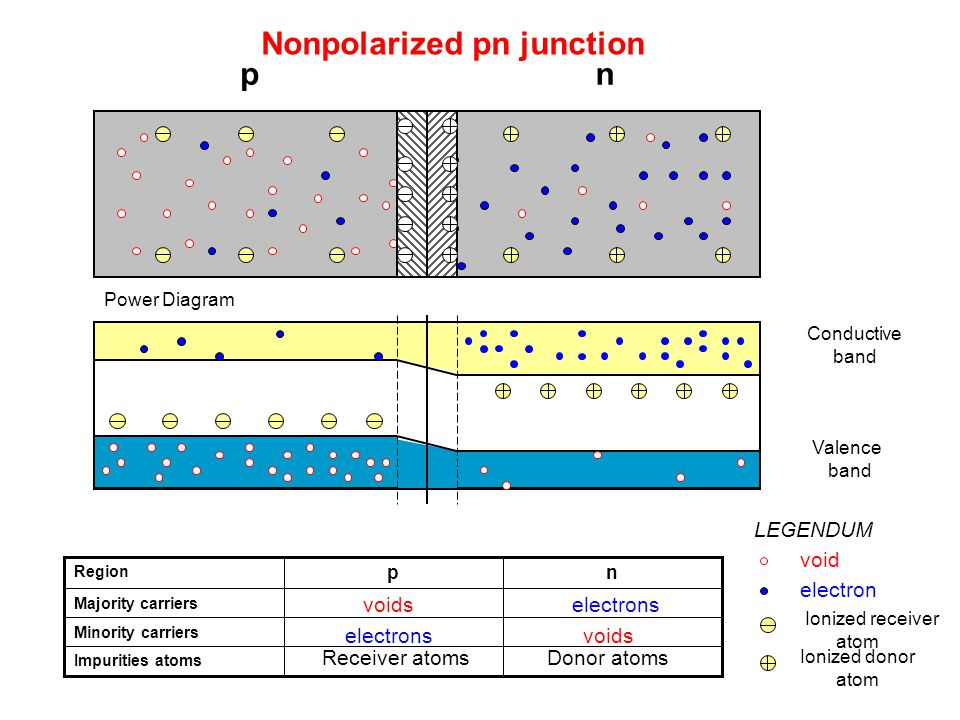 Nonpolarized pn junction