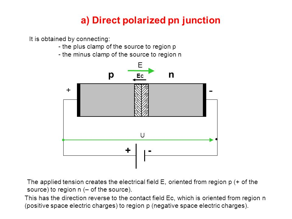 a) Direct polarized pn junction