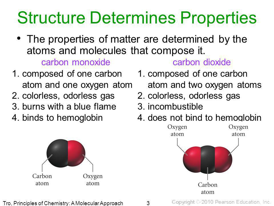 Structure Determines Properties