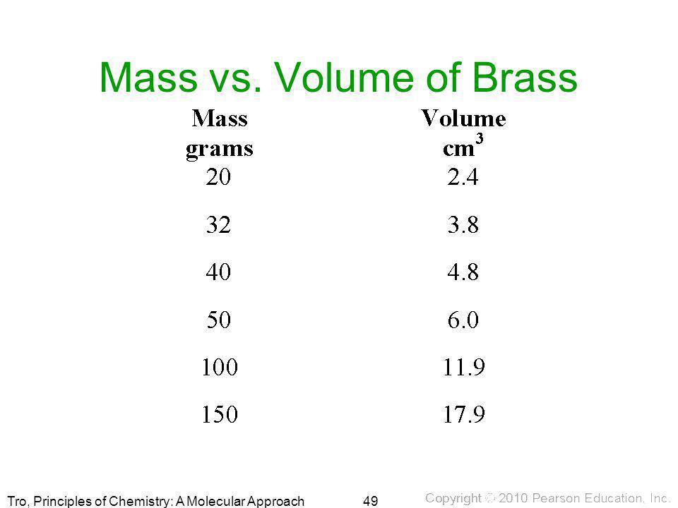 Mass vs. Volume of Brass 49