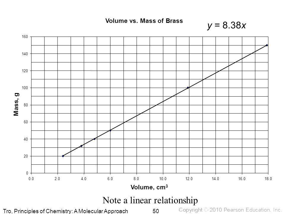 Note a linear relationship
