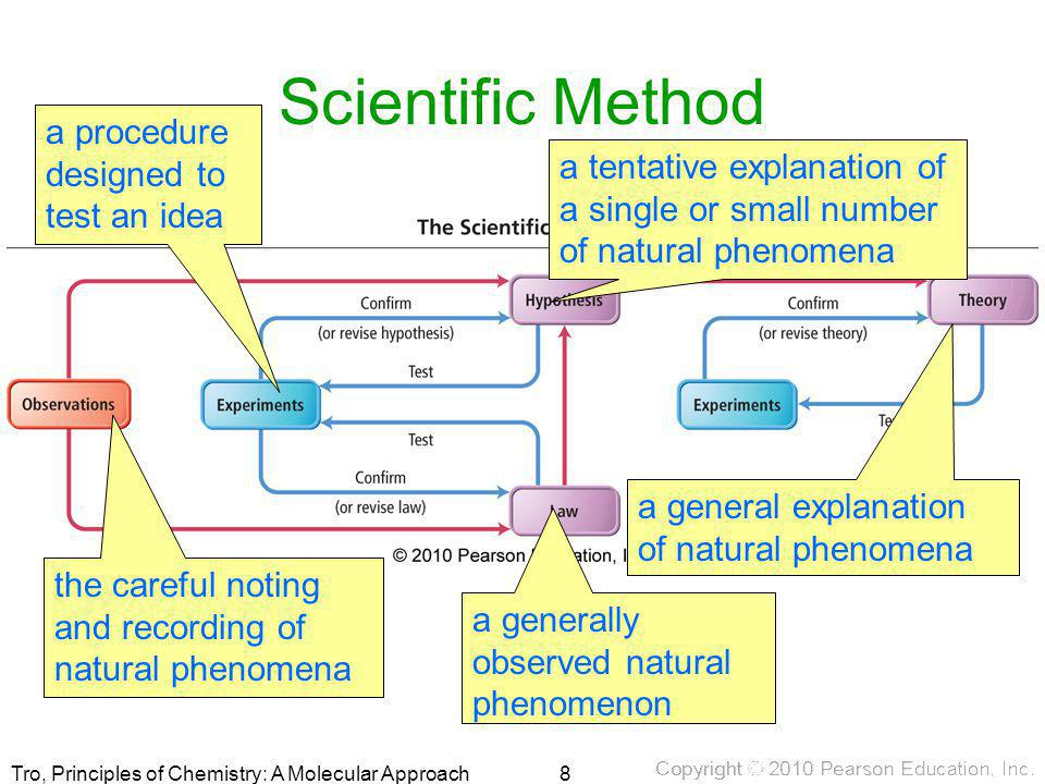 Scientific Method a procedure designed to test an idea