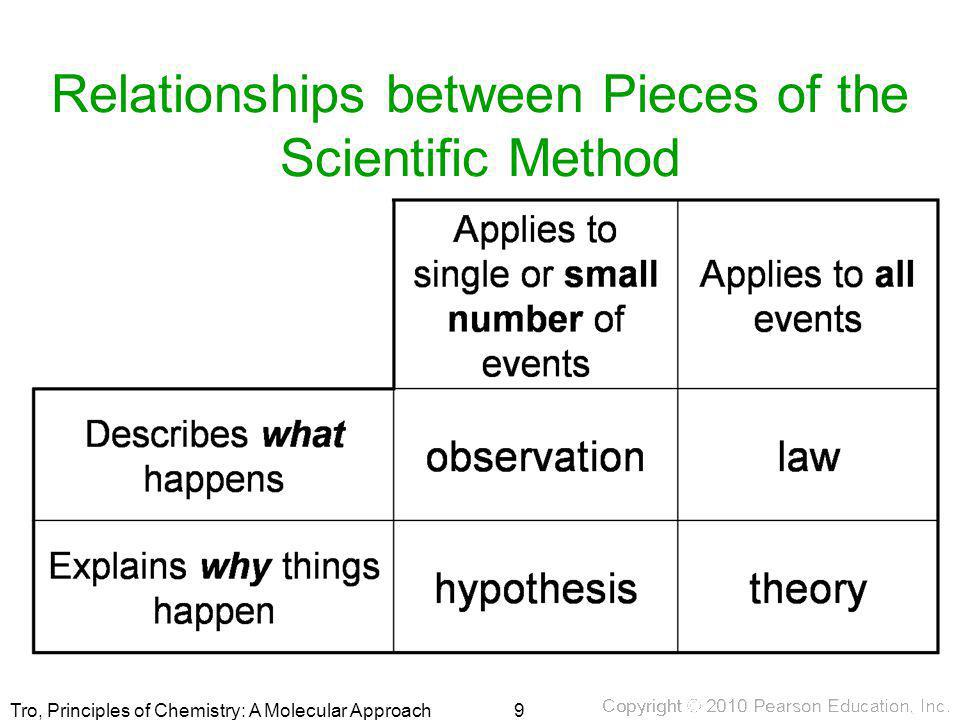Relationships between Pieces of the Scientific Method