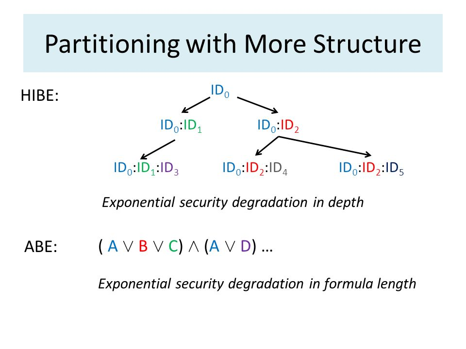 Partitioning with More Structure
