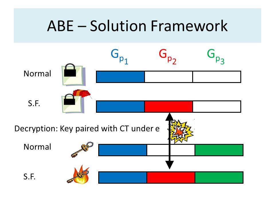 ABE – Solution Framework
