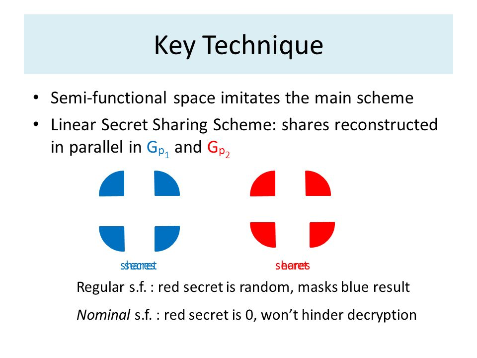 Key Technique Semi-functional space imitates the main scheme