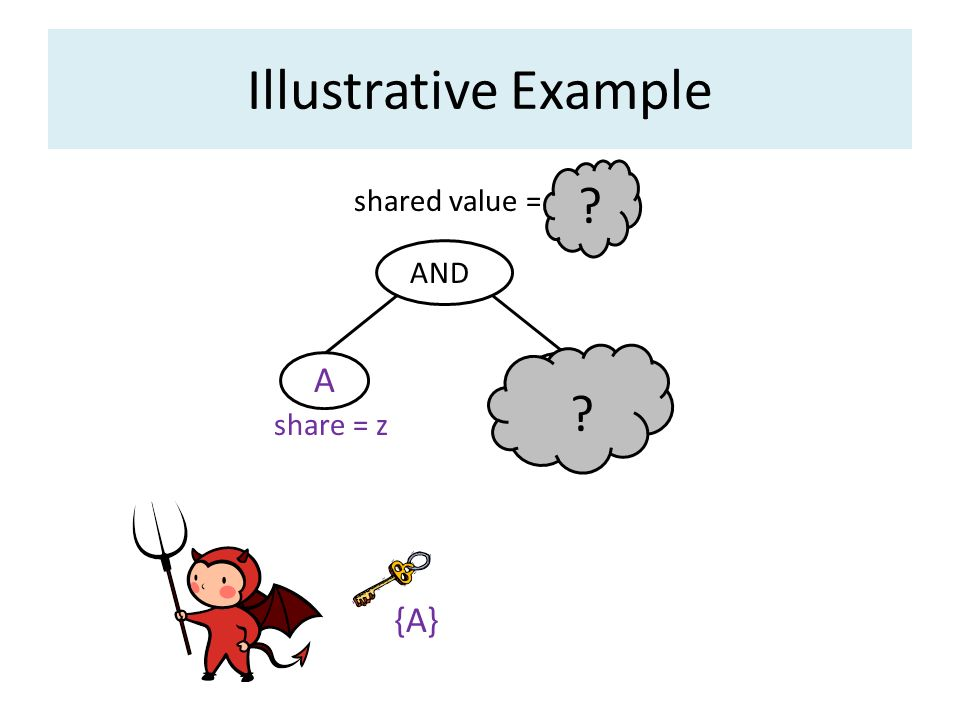 Illustrative Example A B {A} shared value = x AND share = z