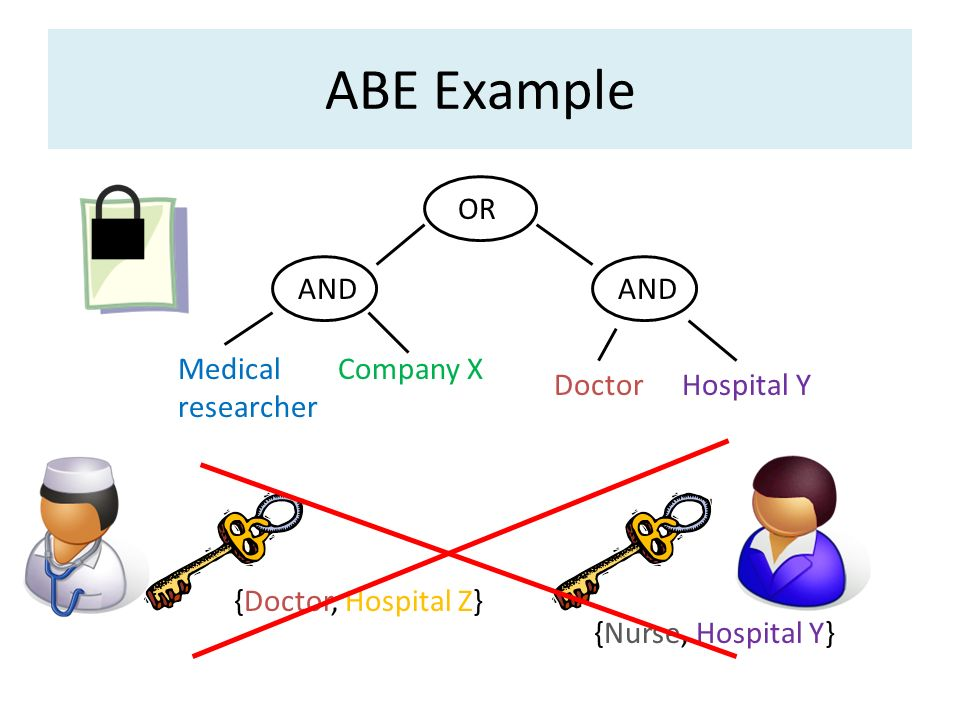 ABE Example OR AND AND Medical researcher Company X Doctor Hospital Y