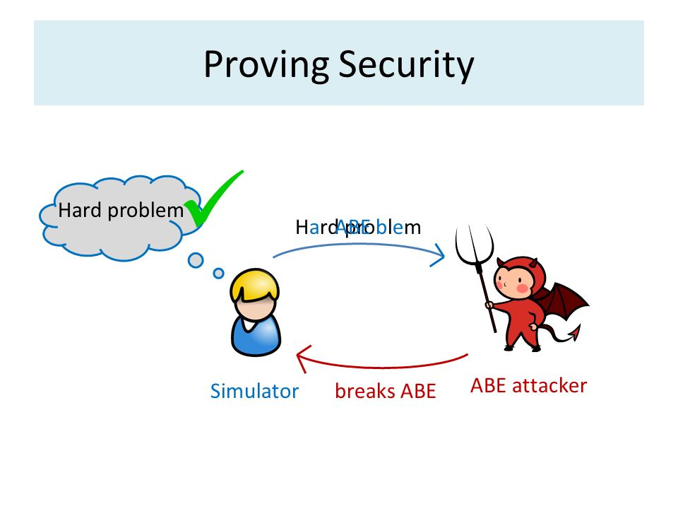  Proving Security Hard problem Hard problem ABE ABE attacker