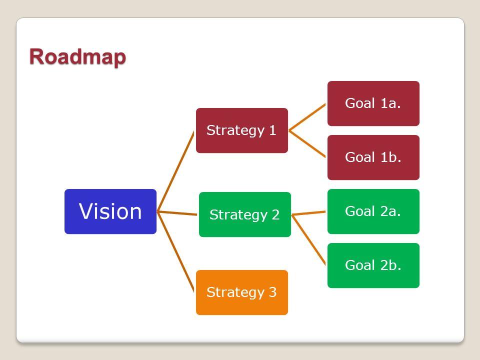 Roadmap Vision Strategy 1 Goal 1a. Goal 1b. Strategy 2 Goal 2a.