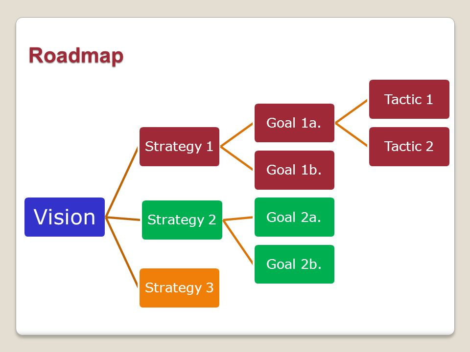 Roadmap Vision Strategy 1 Goal 1a. Tactic 1 Tactic 2 Goal 1b.