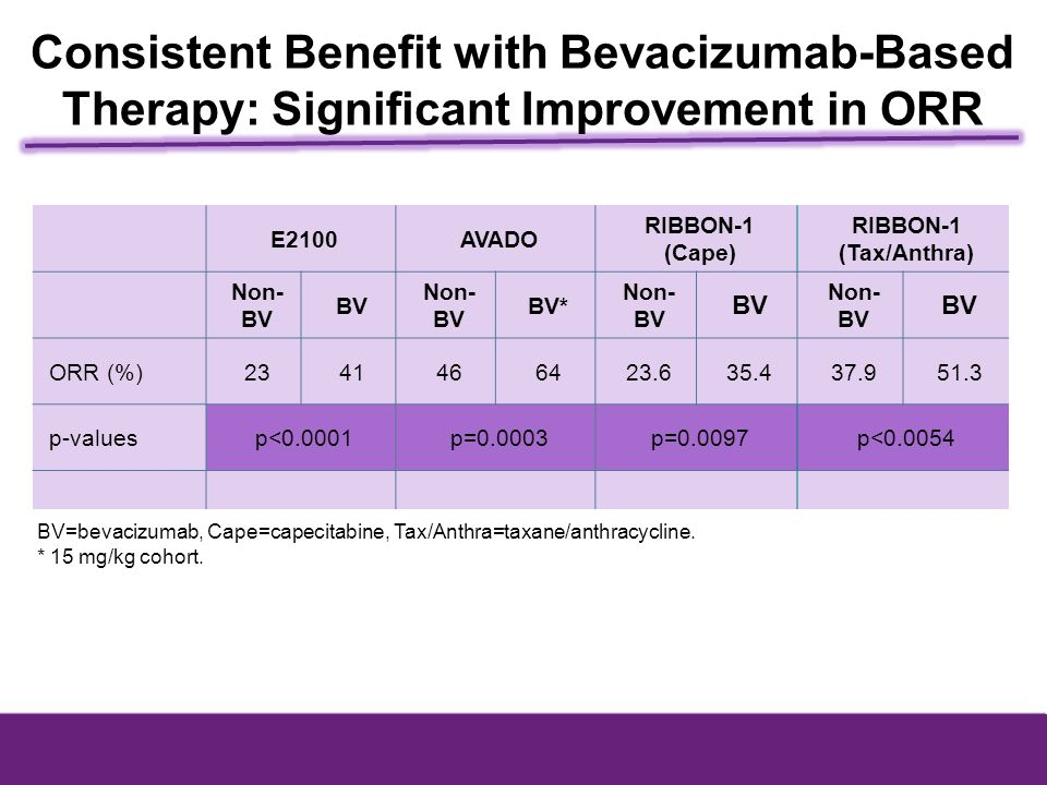 Consistent Benefit with Bevacizumab-Based Therapy: Significant Improvement in ORR