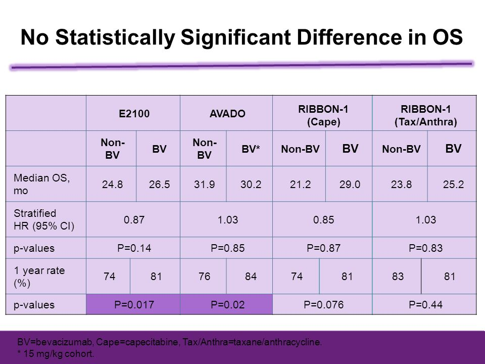 No Statistically Significant Difference in OS