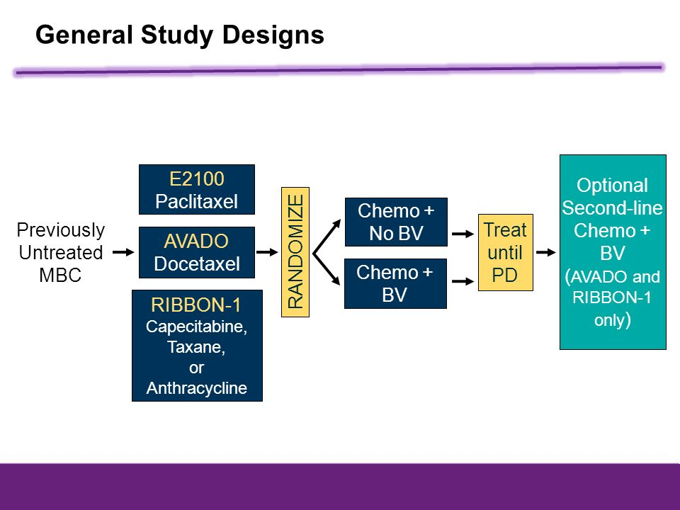 General Study Designs E2100 Paclitaxel Optional Second-line