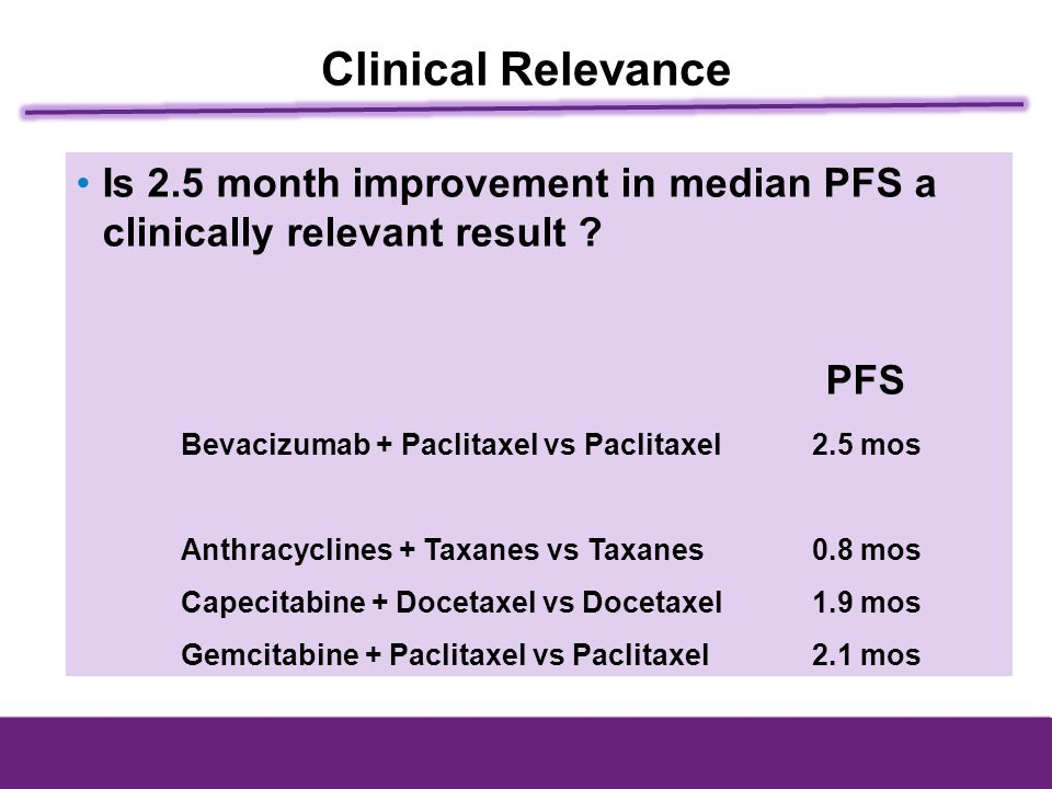 Clinical Relevance Is 2.5 month improvement in median PFS a clinically relevant result PFS. Bevacizumab + Paclitaxel vs Paclitaxel 2.5 mos.