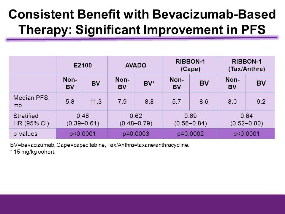 Consistent Benefit with Bevacizumab-Based Therapy: Significant Improvement in PFS