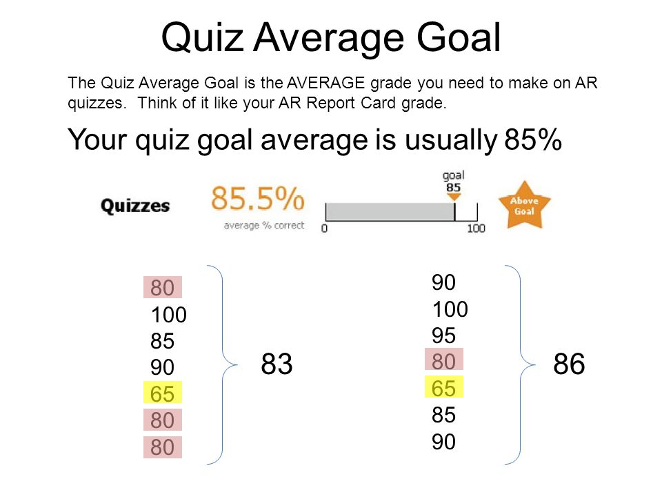Quiz Average Goal Your quiz goal average is usually 85% 83 86 90 80