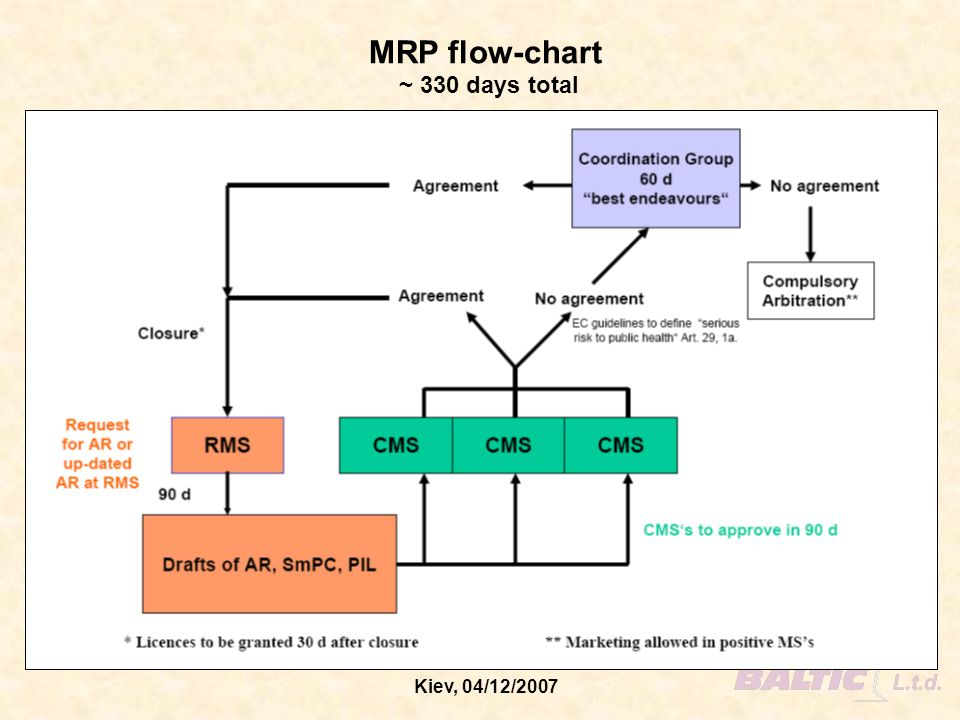 MRP flow-chart ~ 330 days total