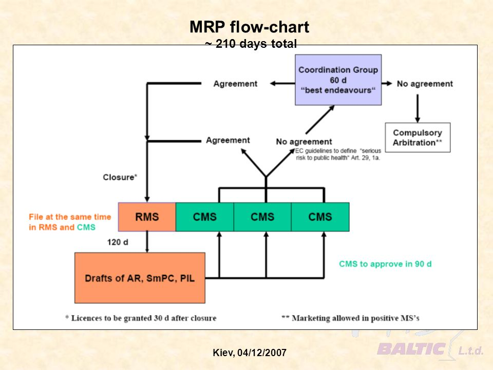 MRP flow-chart ~ 210 days total