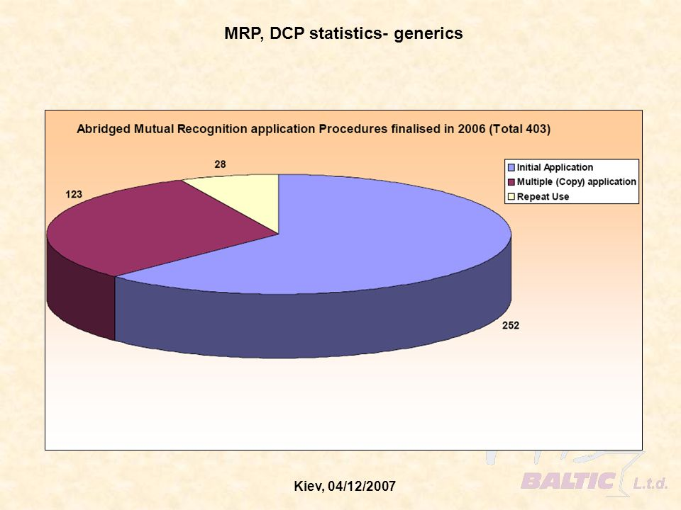MRP, DCP statistics- generics