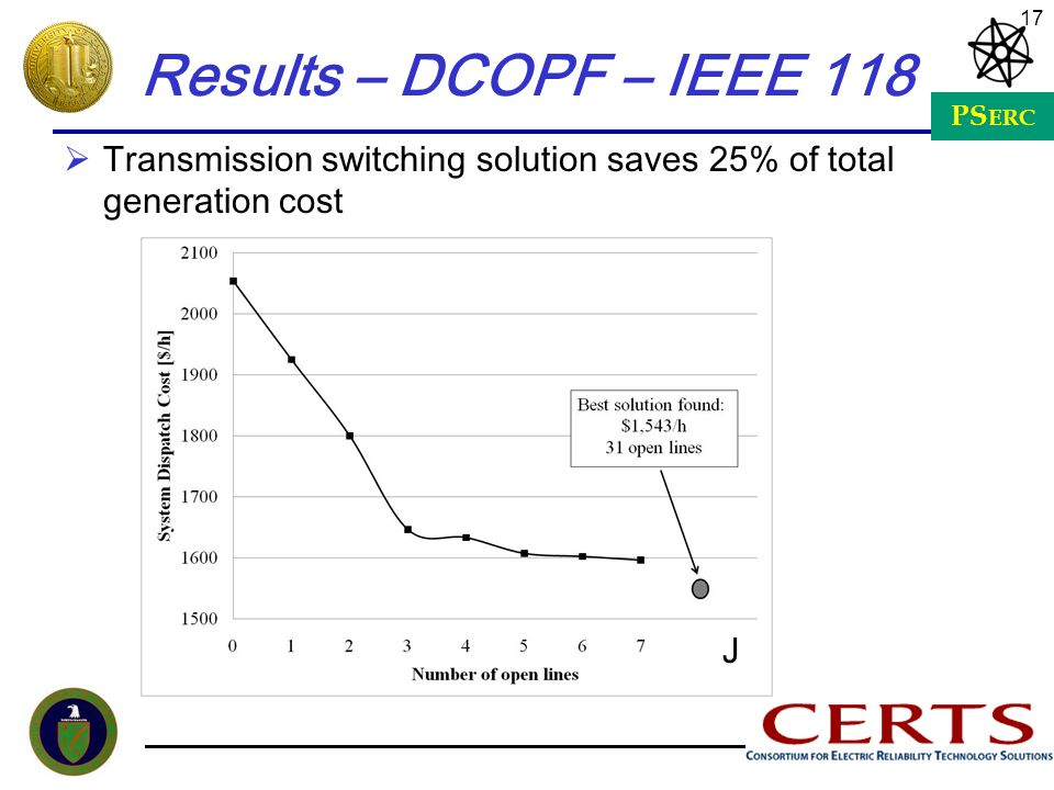 Results – DCOPF – IEEE 118 Transmission switching solution saves 25% of total generation cost J