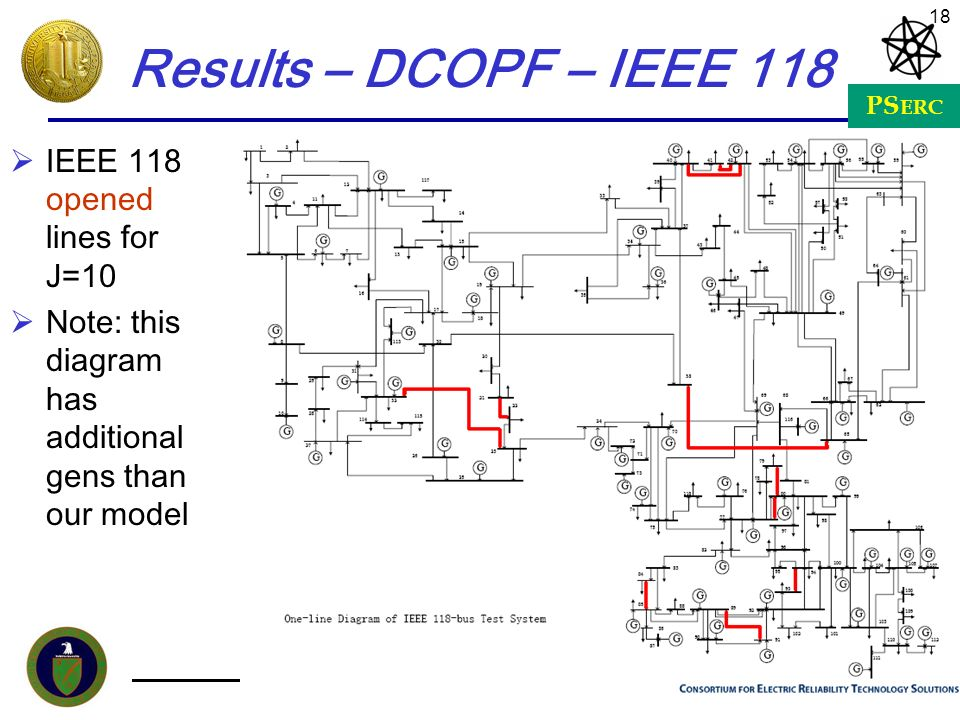 Results – DCOPF – IEEE 118 IEEE 118 opened lines for J=10